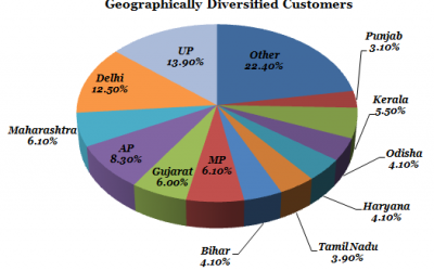 NTPC Stock Analysis – Strong Focus on Renewables