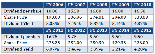ONGC-Dividend-history