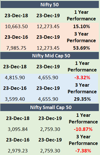 nifty-past-performance