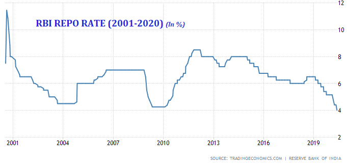 RBI-Repo-rate-over-the-years