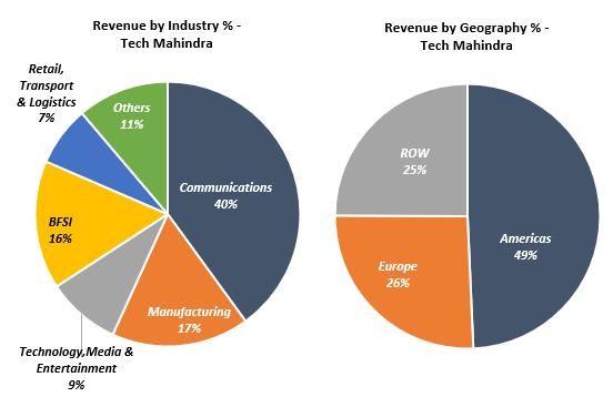 Tech-Mahindra-Revenue