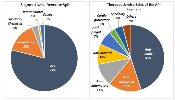 Aarti-Drugs-Revenue