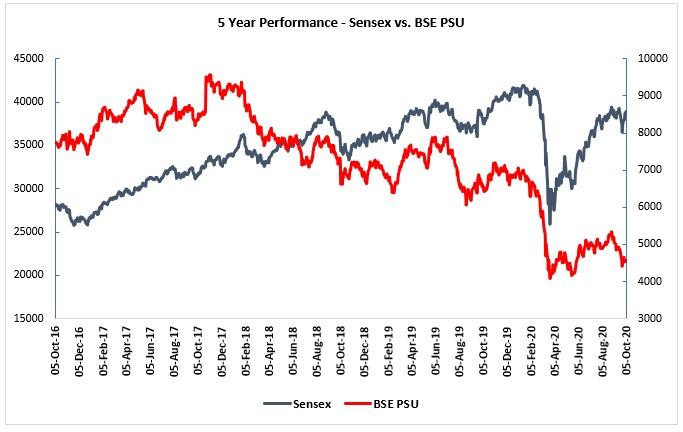 PSU-Stocks-index