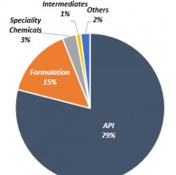 Aarti Drugs Stock Analysis
