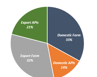 IPCA Laboratories Stock Analysis
