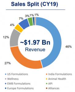 Cadila Healthcare Stock Analysis