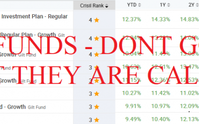 Top GILT Funds in Falling Interest Rates