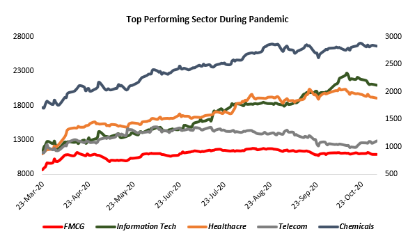 Sector Investing to Beat Market Returns