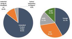 Tata Elxsi Stock Analysis