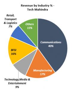 Tech Mahindra Stock Analysis