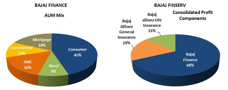 Bajaj Finance and Bajaj Finserv – Difference