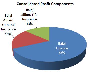 Bajaj Finserv Stock Analysis