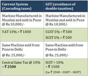 All About GST: Prospect, Impact and Implications