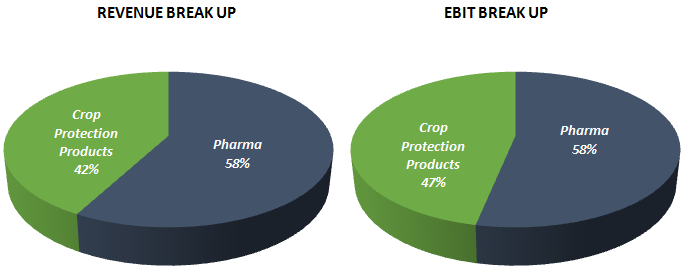 Hikal Limited Stock Analysis