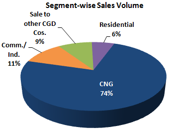 Indraprastha Gas Limited (IGL) Stock Analysis