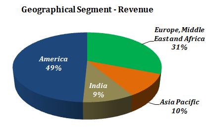 NIIT Technologies Stock Analysis