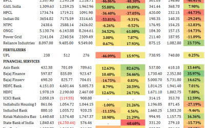 Nifty 50 Earnings – Q2 FY 2019 – Analysis