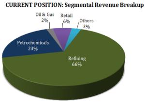 Reliance Industries Stock Analysis