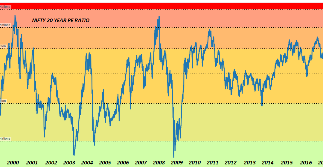 Stock Market Outlook – Multiple Corrections with much higher level over 5 years