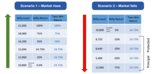 Structured Product – Edelweiss Twin Win and Large Cap Review
