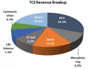 TCS – Will Premium Valuation Sustain?