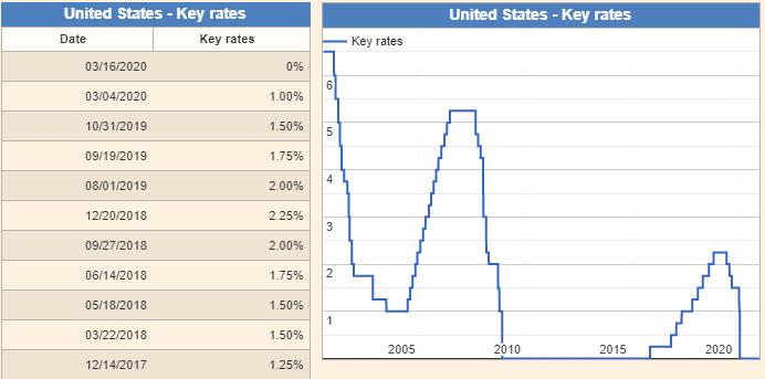 United-States-Interest-Rates