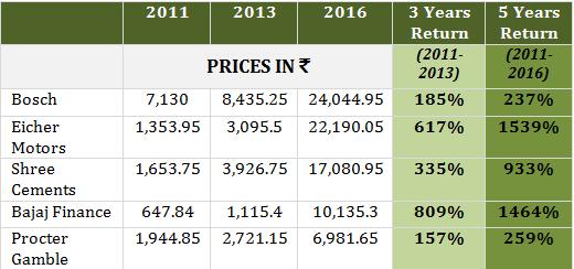 Best Share Price for Range Trading