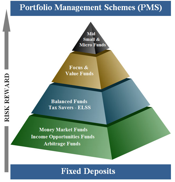 5 Rules for Selecting Mutual Funds