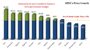 Crude Oil Wars – How India could benefit from OPECs high supply policy?