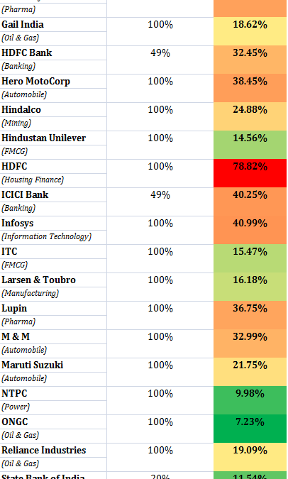 Limits on FII holding in Indian Stock Markets