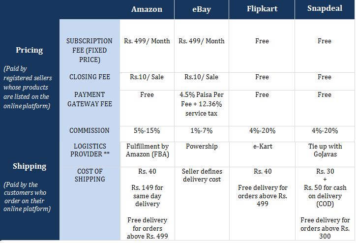 How do E-commerce Companies Make Money?