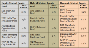 Equity, Hybrid and Dynamic Mutual Funds