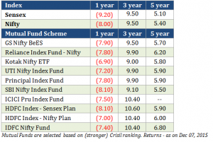 Should You Invest in Nifty or Sensex Index Fund?