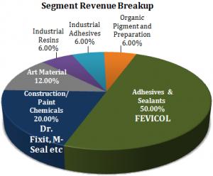 Pidilite Industries Stock Analysis