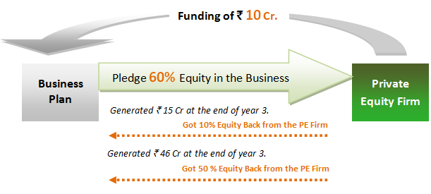 How to Raise Money for Business – Private Equity Funding vs. Listing