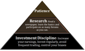 3 Habits for Successful Investing