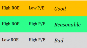 Return on Equity (ROE) or Valuation – What's More Important?