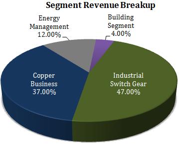 Salzer Electronics Stock Analysis