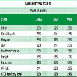 Chambal Fertilisers & Chemicals Stock Analysis