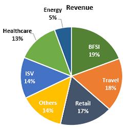 Cigniti Technologies Stock Analysis