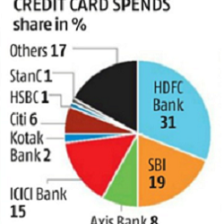 SBI Cards & Payment Services Stock Analysis