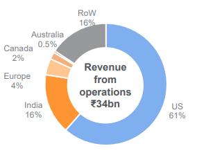 Gland Pharma Limited Stock Analysis