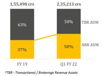 IIFL Wealth Stock Analysis