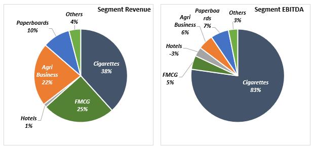 ITC Revenue